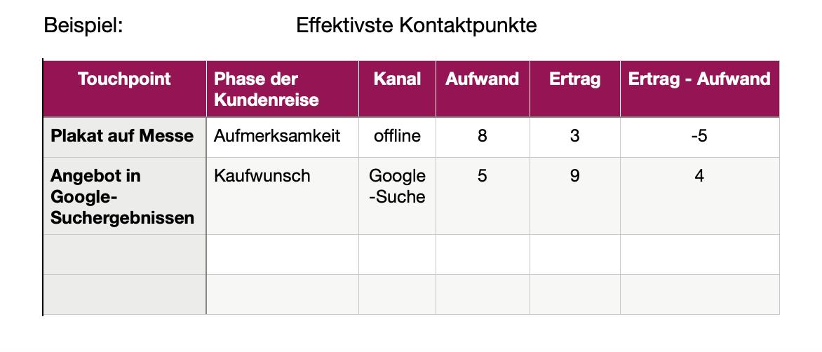 Screenshot einer Tabelle für die effektivsten Touchpoints